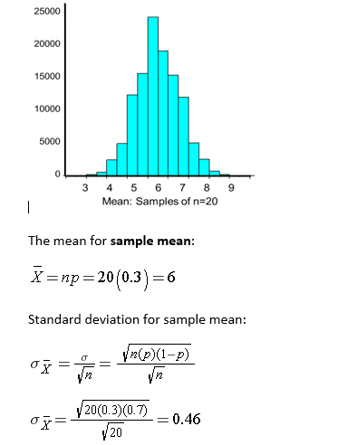 distribution of means of sample