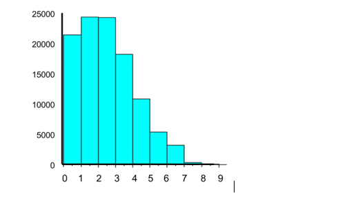 consider a new Poisson distribution